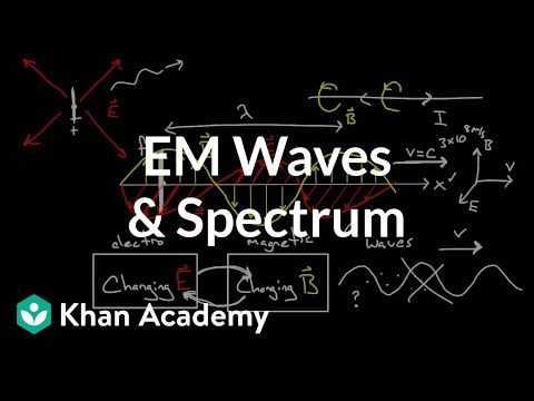 Physics - Waves - The Electromagnetic Spectrum - YouTube