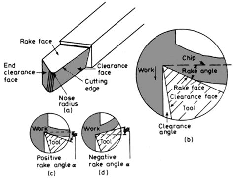 Introduction to the Physics of Machining