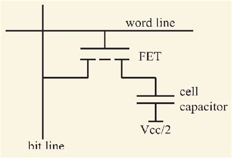 sdram - The precise reason why DRAM is slower to write