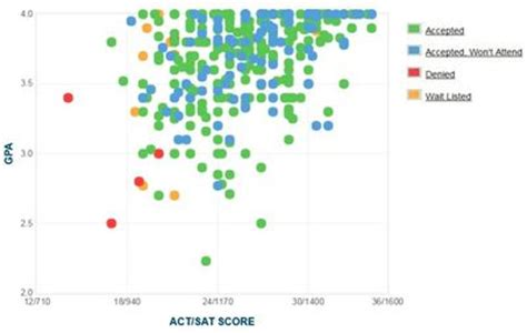 Grand Valley State University GPA, SAT and ACT Data