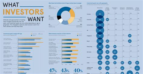 Infographic: How Investment Goals Vary by Country and Age